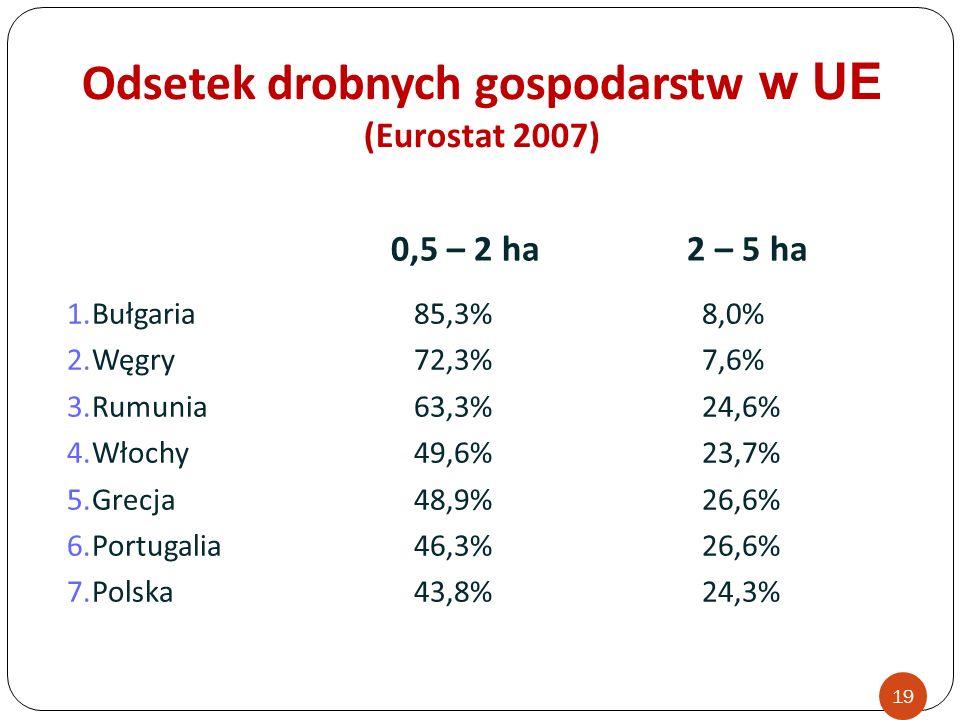 1.Bułgaria85,3%8,0% 2.Węgry72,3%7,6% 3.Rumunia63,3%24,6% 4.Włochy49,6%23,7% 5.Grecja48,9%26,6% 6.Portugalia46,3%26,6% 7.Polska43,8%24,3% 0,5 – 2 ha 2 – 5 ha Odsetek drobnych gospodarstw w UE (Eurostat 2007) 19