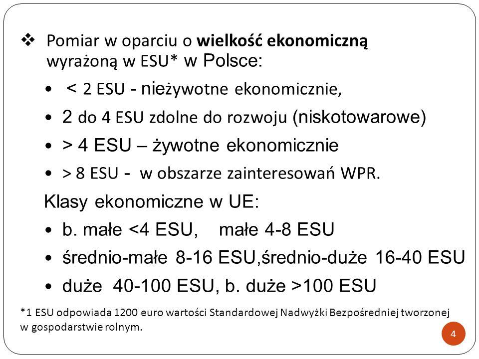 Pomiar w oparciu o wielkość ekonomiczną wyrażoną w ESU* w Polsce: < 2 ESU - nie żywotne ekonomicznie, 2 do 4 ESU zdolne do rozwoju (niskotowarowe) > 4 ESU – żywotne ekonomicznie > 8 ESU - w obszarze zainteresowań WPR.