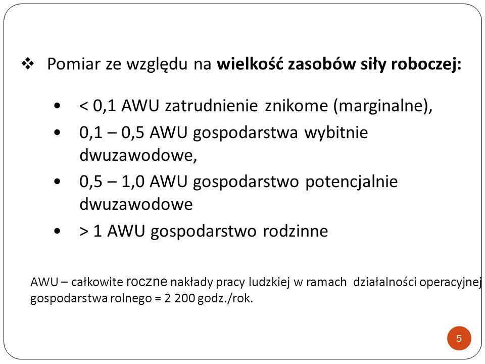 < 0,1 AWU zatrudnienie znikome (marginalne), 0,1 – 0,5 AWU gospodarstwa wybitnie dwuzawodowe, 0,5 – 1,0 AWU gospodarstwo potencjalnie dwuzawodowe > 1