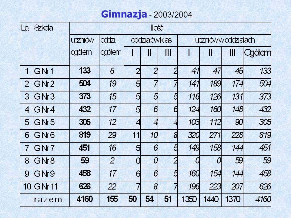 Szkoły podstawowe - 2003/2004