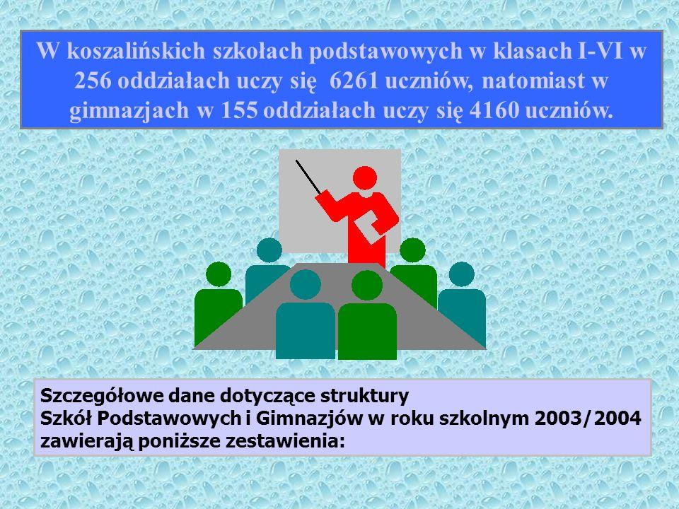 Szczegółowe dane dotyczące struktury Szkół Podstawowych i Gimnazjów w roku szkolnym 2003/2004 zawierają poniższe zestawienia: W koszalińskich szkołach podstawowych w klasach I-VI w 256 oddziałach uczy się 6261 uczniów, natomiast w gimnazjach w 155 oddziałach uczy się 4160 uczniów.
