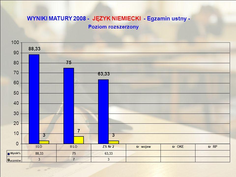 WYNIKI MATURY 2008 -JĘZYK NIEMIECKI - Egzamin ustny - Poziom rozszerzony 88,33 75 63,33 3 7 3 0 10 20 30 40 50 60 70 80 90 100 88,337563,33 373 I LOII LOZS Nr 2śr wojewśr OKEśr RP Wynik% l uczniów