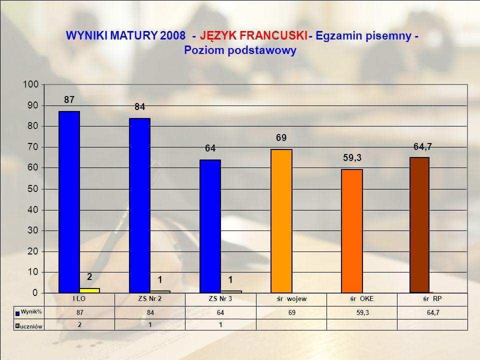WYNIKI MATURY 2008 -JĘZYK FRANCUSKI - Egzamin pisemny - Poziom podstawowy 87 84 64 69 59,3 64,7 2 11 0 10 20 30 40 50 60 70 80 90 100 8784646959,364,7 211 I LOZS Nr 2ZS Nr 3śr wojewśr OKEśr RP Wynik% l uczniów