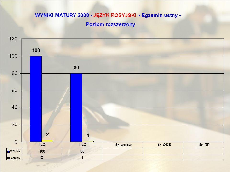 WYNIKI MATURY 2008 -JĘZYK ROSYJSKI - Egzamin ustny - Poziom rozszerzony 100 80 2 1 0 20 40 60 80 100 120 10080 21 I LOII LOśr wojewśr OKEśr RP Wynik% l uczniów