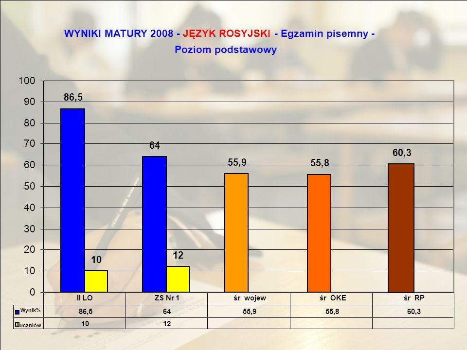 WYNIKI MATURY 2008 -JĘZYK ROSYJSKI - Egzamin pisemny - Poziom podstawowy 86,5 64 55,9 55,8 60,3 10 12 0 10 20 30 40 50 60 70 80 90 100 86,56455,955,860,3 1012 II LOZS Nr 1śr wojewśr OKEśr RP Wynik% l uczniów