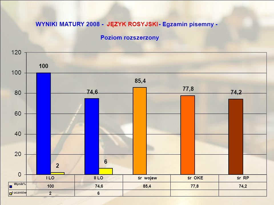 WYNIKI MATURY 2008 -JĘZYK ROSYJSKI - Egzamin pisemny - Poziom rozszerzony 100 74,6 85,4 77,8 74,2 2 6 0 20 40 60 80 100 120 10074,685,477,874,2 26 I LOII LOśr wojewśr OKEśr RP Wynik% l uczniów