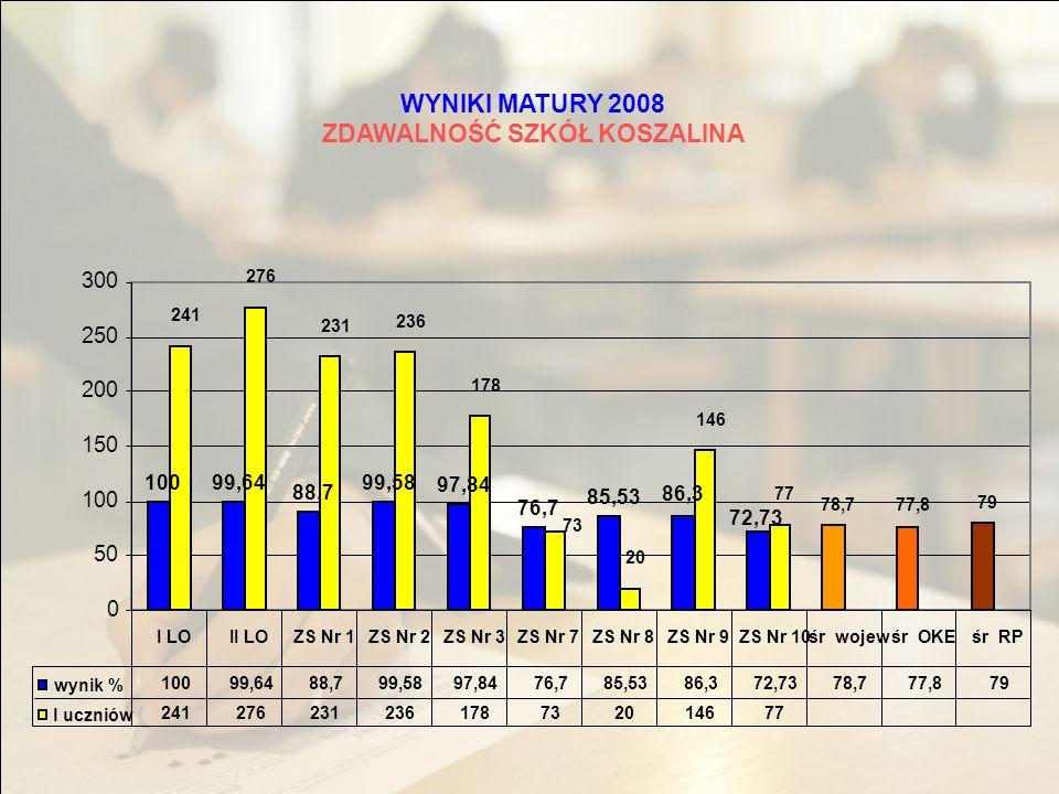 WYNIKI MATURY 2008 -JĘZYK ROSYJSKI - Egzamin ustny - Poziom podstawowy 81,5 46,9 15 12 0 10 20 30 40 50 60 70 80 90 81,546,9 1512 II LOZS Nr 1śr wojewśr OKEśr RP Wynik% l uczniów