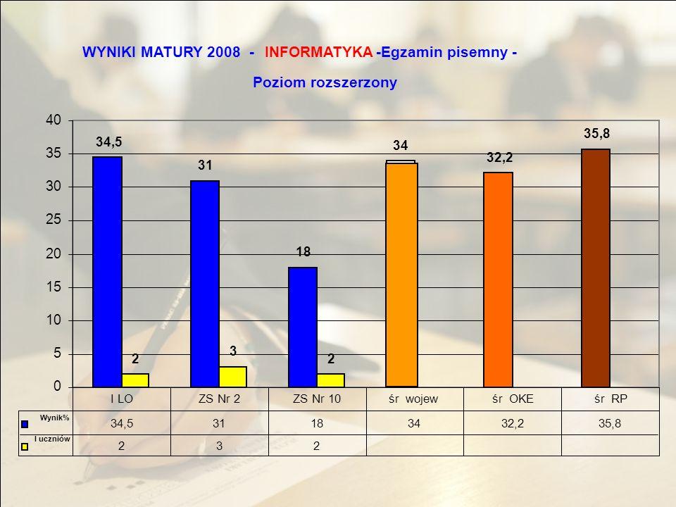 WYNIKI MATURY 2008 -INFORMATYKA -Egzamin pisemny - Poziom rozszerzony 34,5 31 18 34 32,2 35,8 2 3 2 0 5 10 15 20 25 30 35 40 34,531183432,235,8 232 I LOZS Nr 2ZS Nr 10śr wojewśr OKEśr RP Wynik% l uczniów