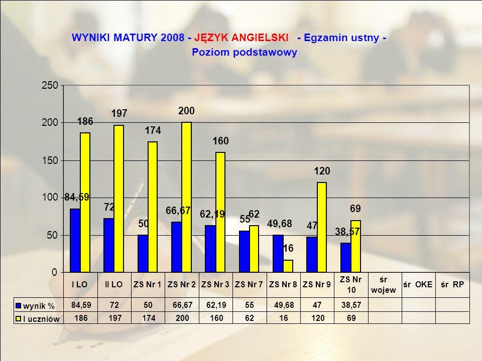 WYNIKI MATURY 2008 -JĘZYK FRANCUSKI - Egzamin ustny - Poziom rozszerzony 91,67 3 0 10 20 30 40 50 60 70 80 90 100 91,67 3 I LOśr wojewśr OKEśr RP Wynik% l uczniów