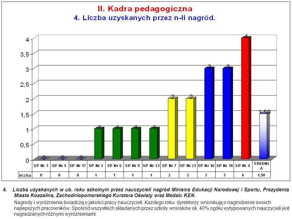 4.Liczba uzyskanych w ub.