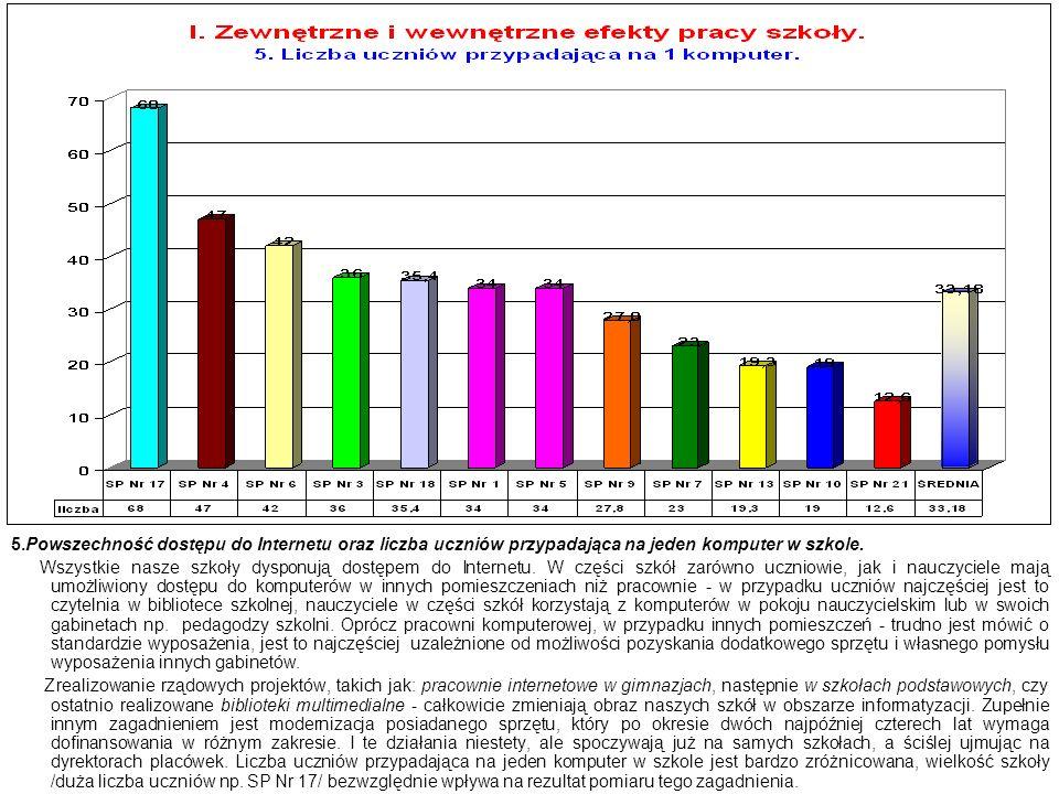 5.Powszechność dostępu do Internetu oraz liczba uczniów przypadająca na jeden komputer w szkole.