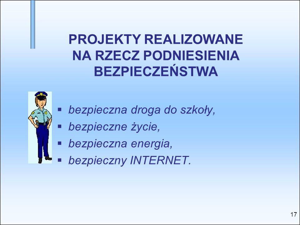 PROJEKTY REALIZOWANE NA RZECZ PODNIESIENIA BEZPIECZEŃSTWA bezpieczna droga do szkoły, bezpieczne życie, bezpieczna energia, bezpieczny INTERNET. 17