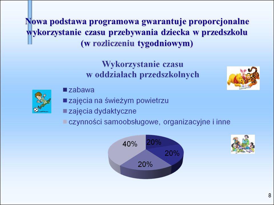 8 Nowa podstawa programowa gwarantuje proporcjonalne wykorzystanie czasu przebywania dziecka w przedszkolu (w rozliczeniu tygodniowym)