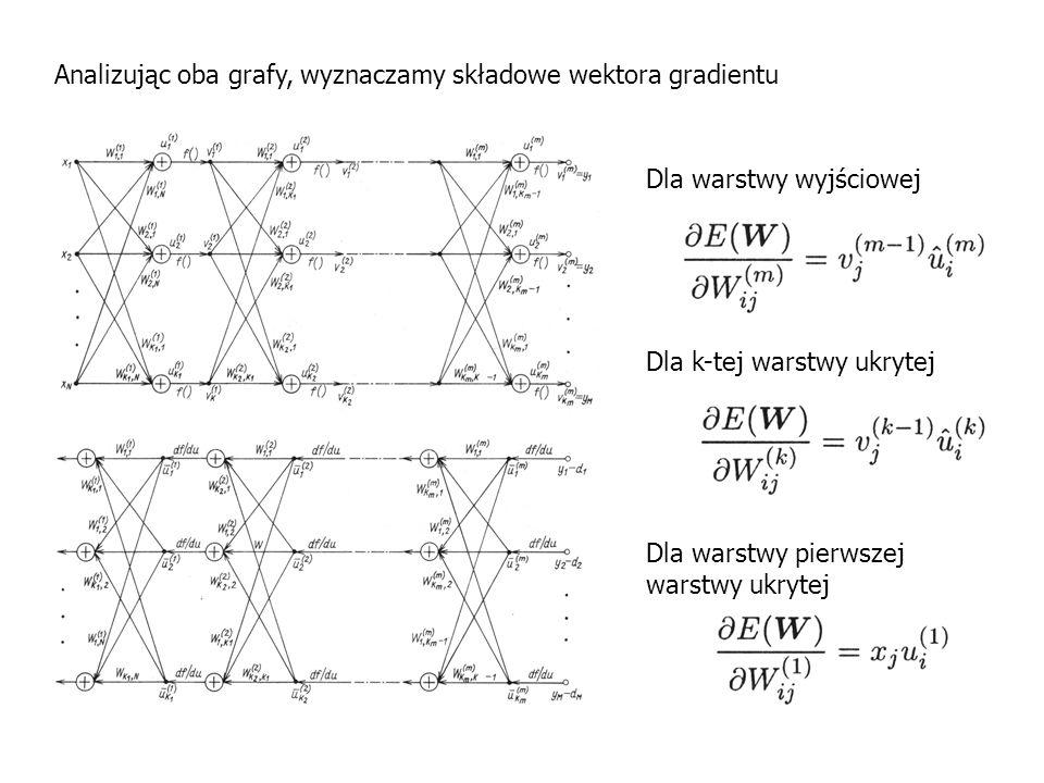 Analizując oba grafy, wyznaczamy składowe wektora gradientu Dla warstwy wyjściowej Dla k-tej warstwy ukrytej Dla warstwy pierwszej warstwy ukrytej