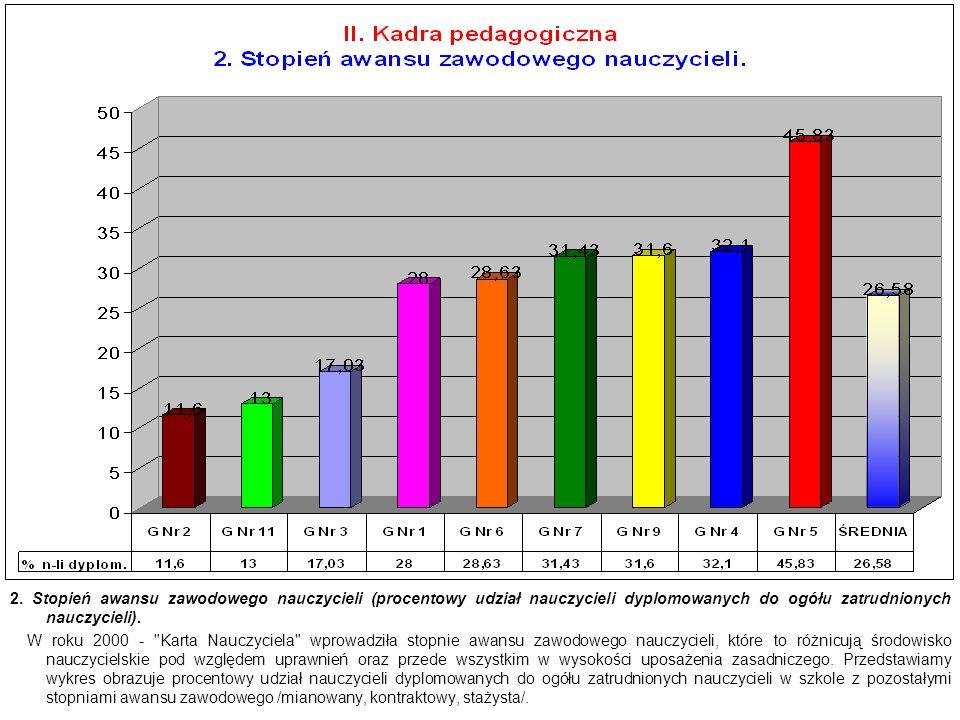 2. Stopień awansu zawodowego nauczycieli (procentowy udział nauczycieli dyplomowanych do ogółu zatrudnionych nauczycieli). W roku 2000 -