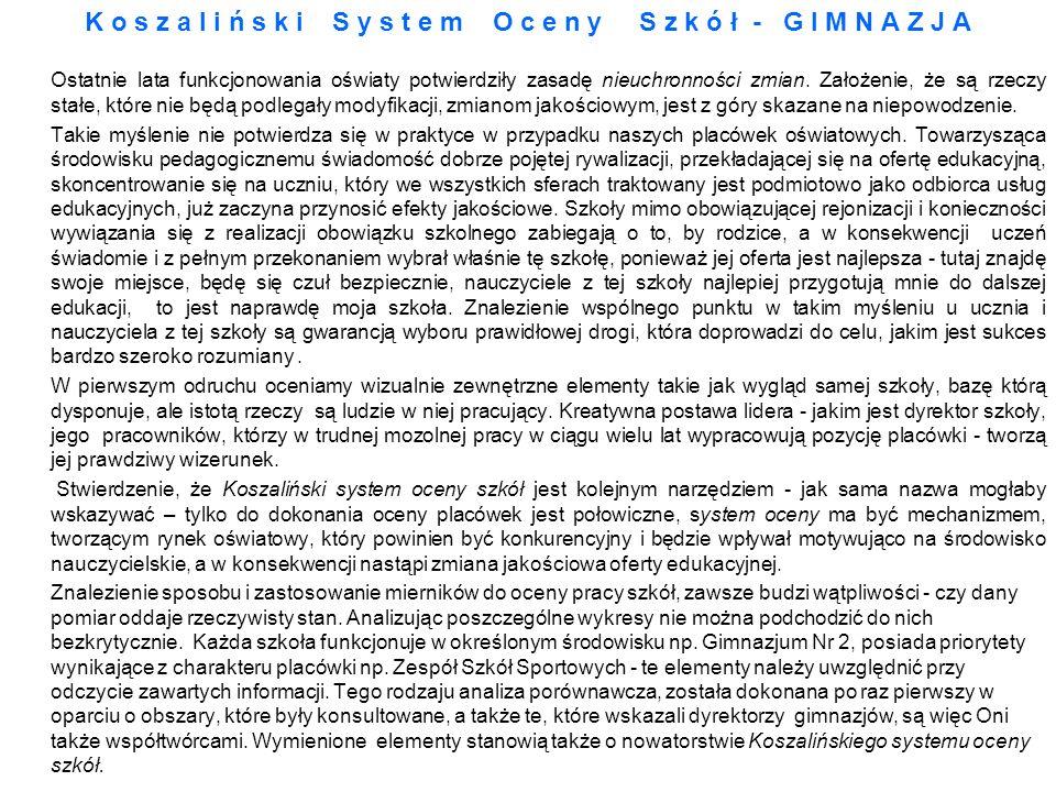 1.Wynik sprawdzianu organizowanego prze OKE w Poznaniu – współczynnik łatwości.