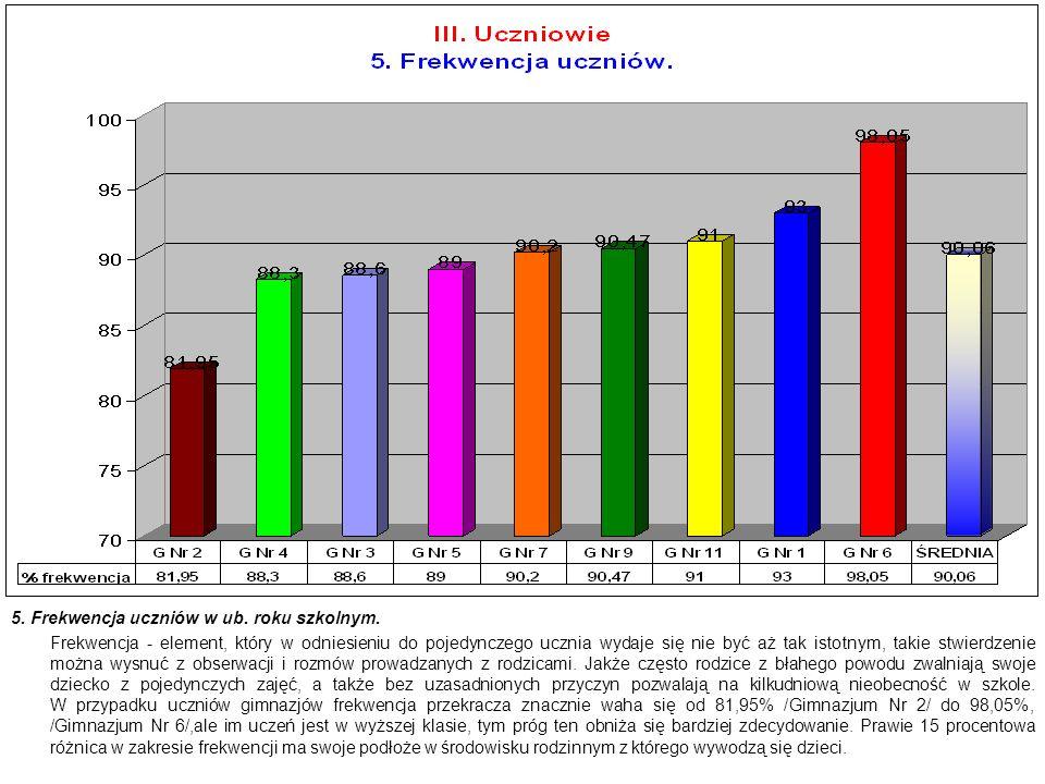 5. Frekwencja uczniów w ub. roku szkolnym. Frekwencja - element, który w odniesieniu do pojedynczego ucznia wydaje się nie być aż tak istotnym, takie