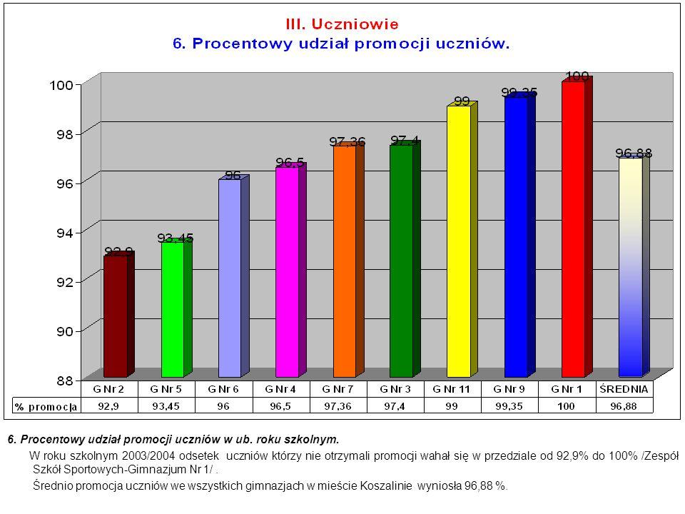 6. Procentowy udział promocji uczniów w ub. roku szkolnym. W roku szkolnym 2003/2004 odsetek uczniów którzy nie otrzymali promocji wahał się w przedzi
