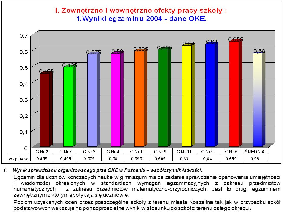 1. Wynik sprawdzianu organizowanego prze OKE w Poznaniu – współczynnik łatwości.