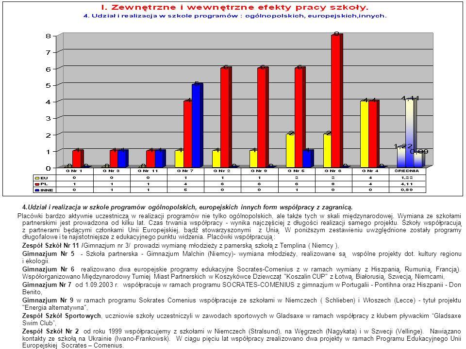 4.Udział i realizacja w szkole programów ogólnopolskich, europejskich innych form współpracy z zagranicą. Placówki bardzo aktywnie uczestniczą w reali