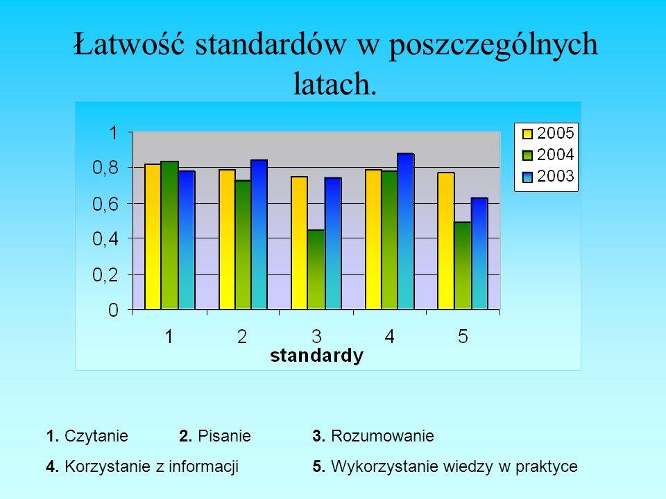 Łatwość standardów w poszczególnych latach. 1. Czytanie2. Pisanie 3. Rozumowanie 4. Korzystanie z informacji5. Wykorzystanie wiedzy w praktyce