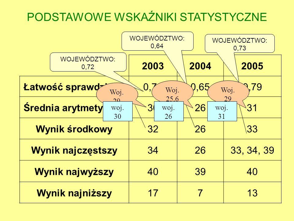 200320042005 Łatwość sprawdzianu0,760,650,79 Średnia arytmetyczna302631 Wynik środkowy322633 Wynik najczęstszy342633, 34, 39 Wynik najwyższy403940 Wyn