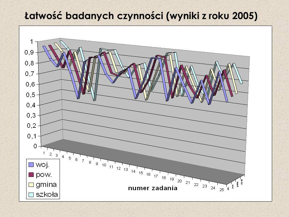 Łatwość badanych czynności (wyniki z roku 2005)