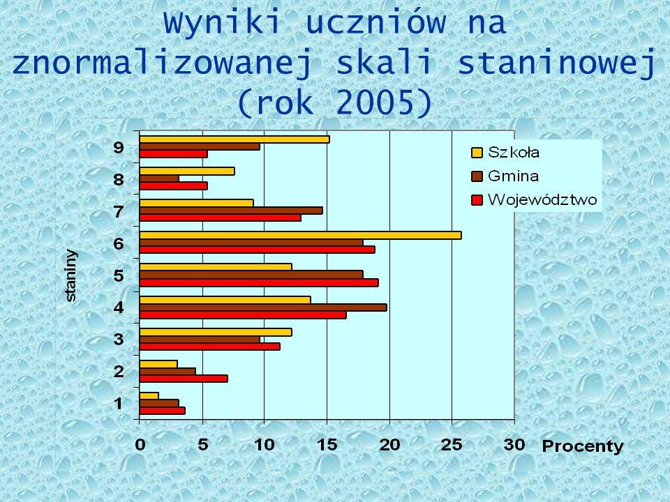 Wyniki uczniów na znormalizowanej skali staninowej (rok 2005)