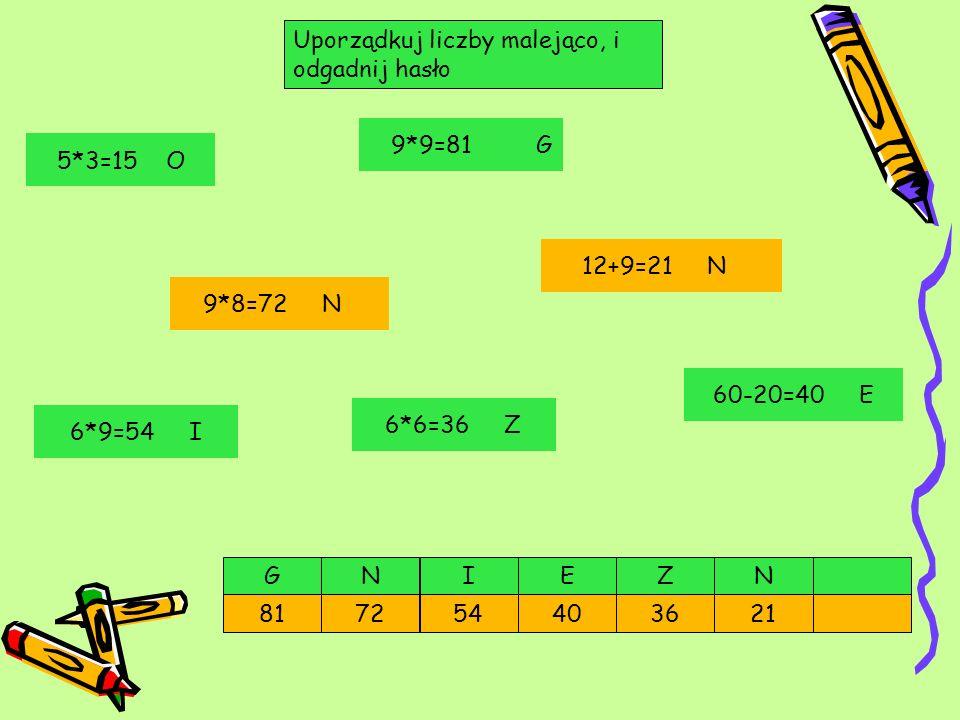 Uporządkuj liczby malejąco, i odgadnij hasło E 7240 GZ 2181 NNI 36 6*9=54 I 6*6=36 Z 9*9=81 G 60-20=40 E 9*8=72 N 12+9=21 N 5*3=15 O 54