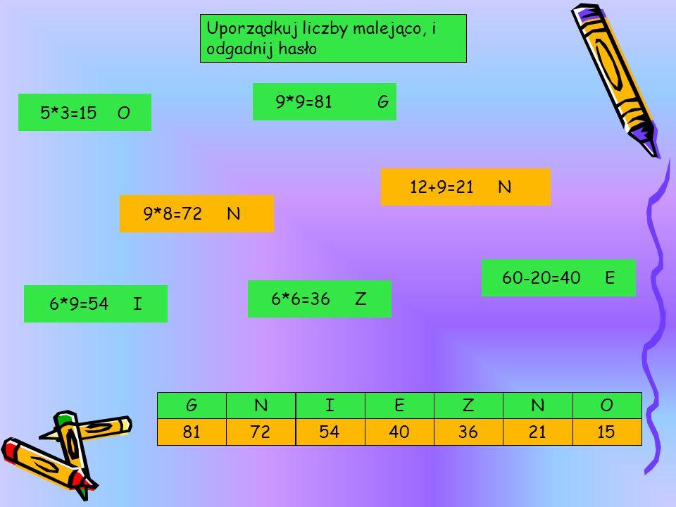Uporządkuj liczby malejąco, i odgadnij hasło E 7240 GZ 2181 NN 15 OI 36 6*9=54 I 6*6=36 Z 9*9=81 G 60-20=40 E 9*8=72 N 12+9=21 N 5*3=15 O 54