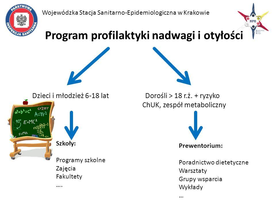 Program profilaktyki nadwagi i otyłości Dzieci i młodzież 6-18 lat Dorośli > 18 r.ż.