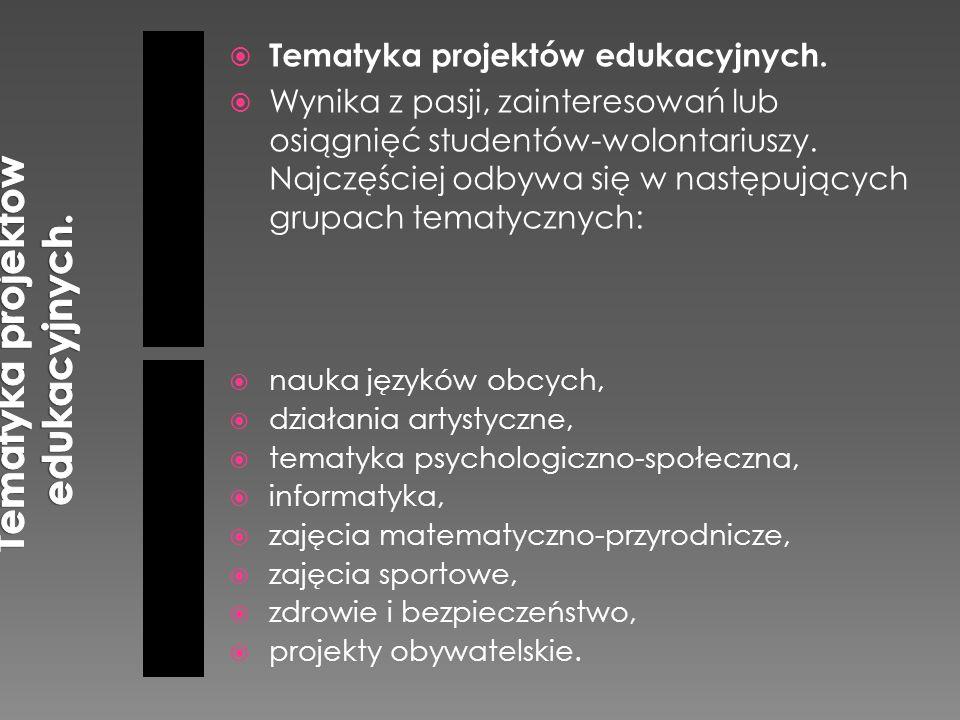 Tematyka projektów edukacyjnych.