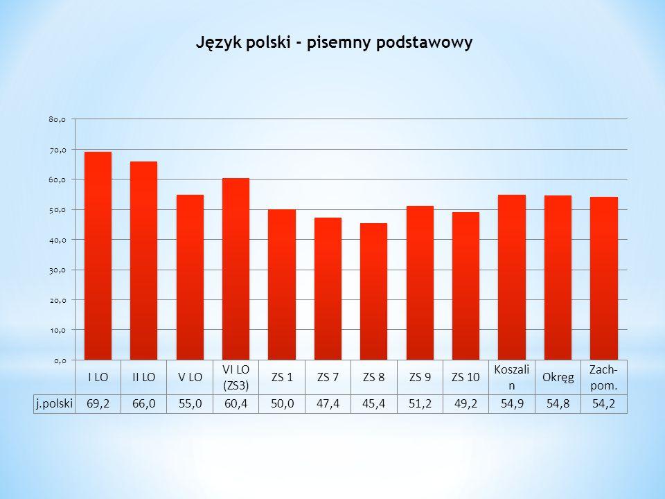 Język polski - pisemny podstawowy
