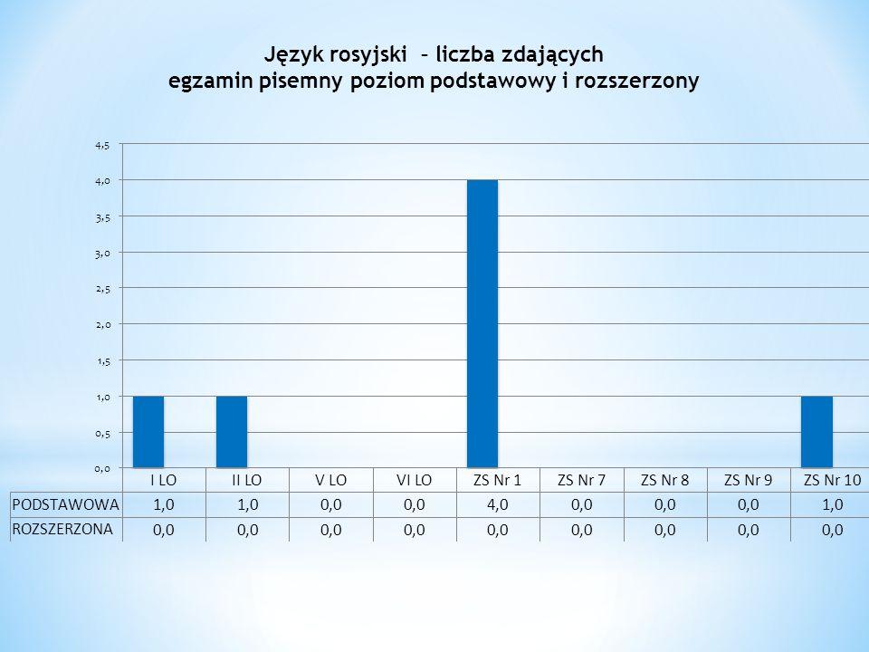 Język rosyjski – liczba zdających egzamin pisemny poziom podstawowy i rozszerzony