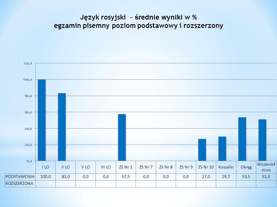 Język rosyjski – średnie wyniki w % egzamin pisemny poziom podstawowy i rozszerzony