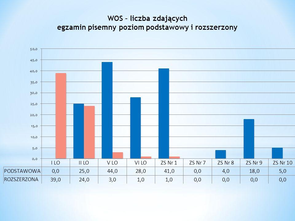 WOS – liczba zdających egzamin pisemny poziom podstawowy i rozszerzony