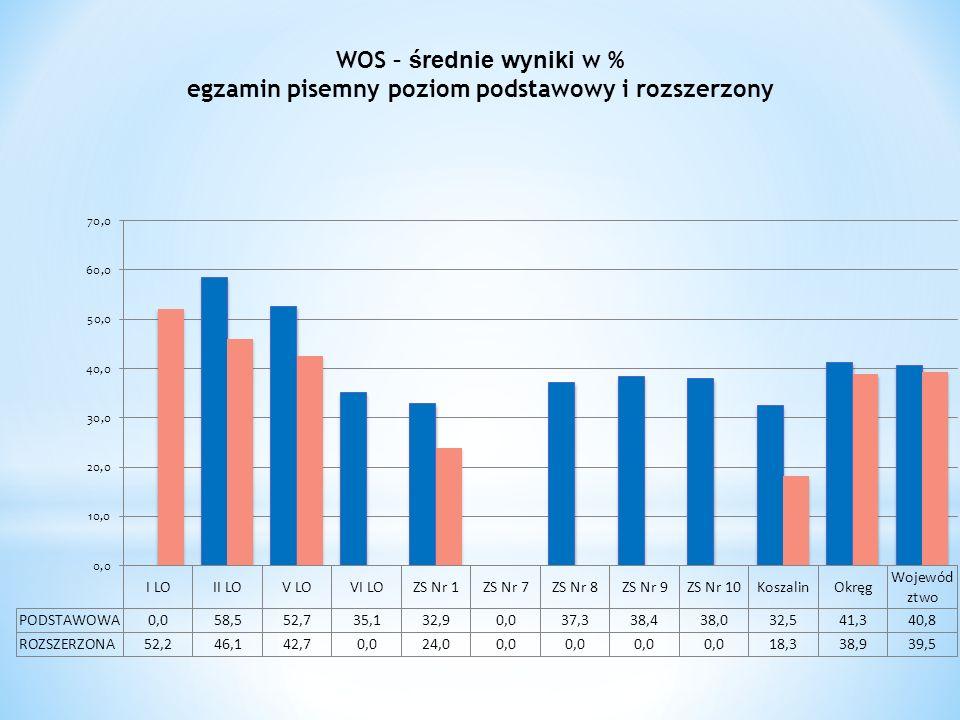 WOS – średnie wyniki w % egzamin pisemny poziom podstawowy i rozszerzony