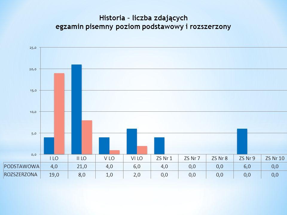 Historia – liczba zdających egzamin pisemny poziom podstawowy i rozszerzony