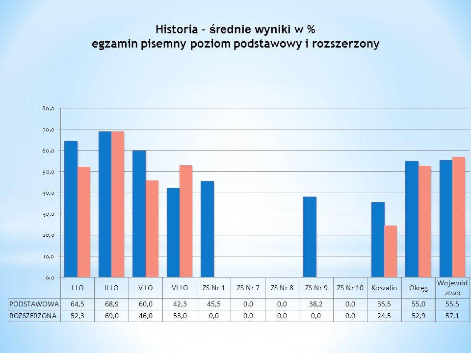 Historia – średnie wyniki w % egzamin pisemny poziom podstawowy i rozszerzony