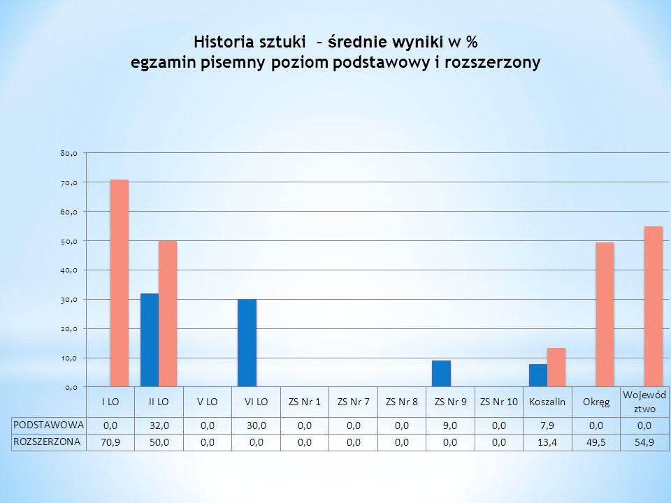 Historia sztuki – średnie wyniki w % egzamin pisemny poziom podstawowy i rozszerzony