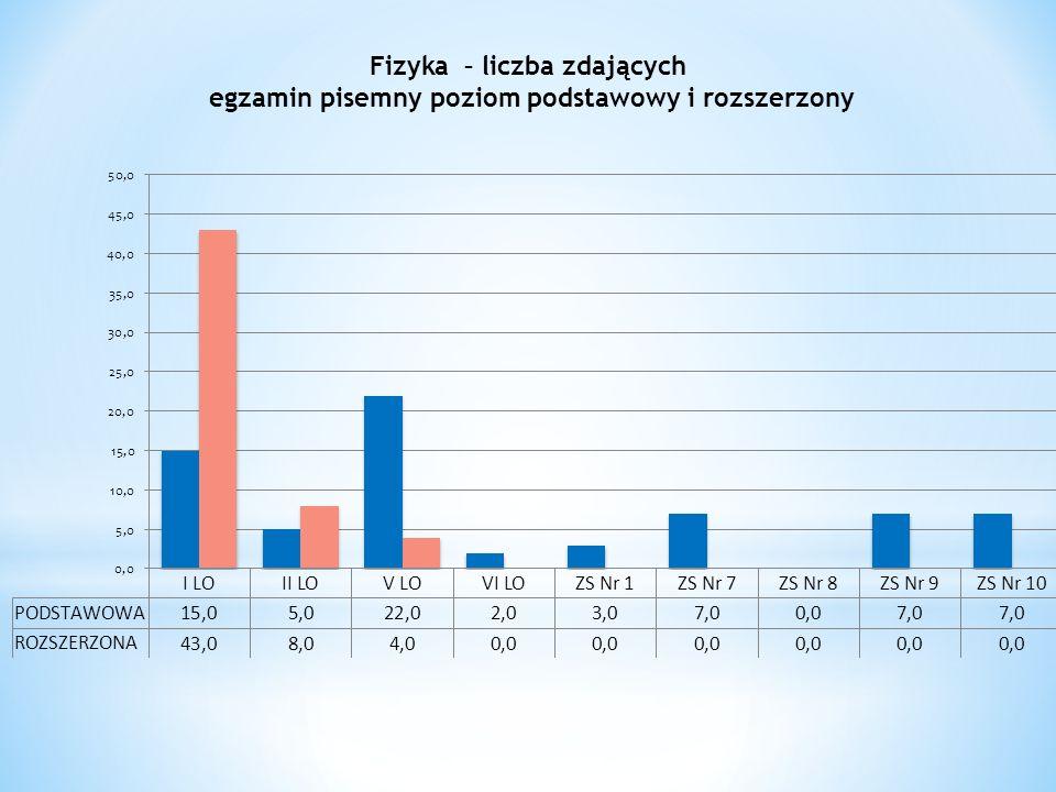 Fizyka – liczba zdających egzamin pisemny poziom podstawowy i rozszerzony