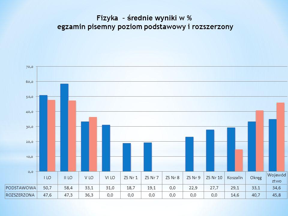 Fizyka – średnie wyniki w % egzamin pisemny poziom podstawowy i rozszerzony