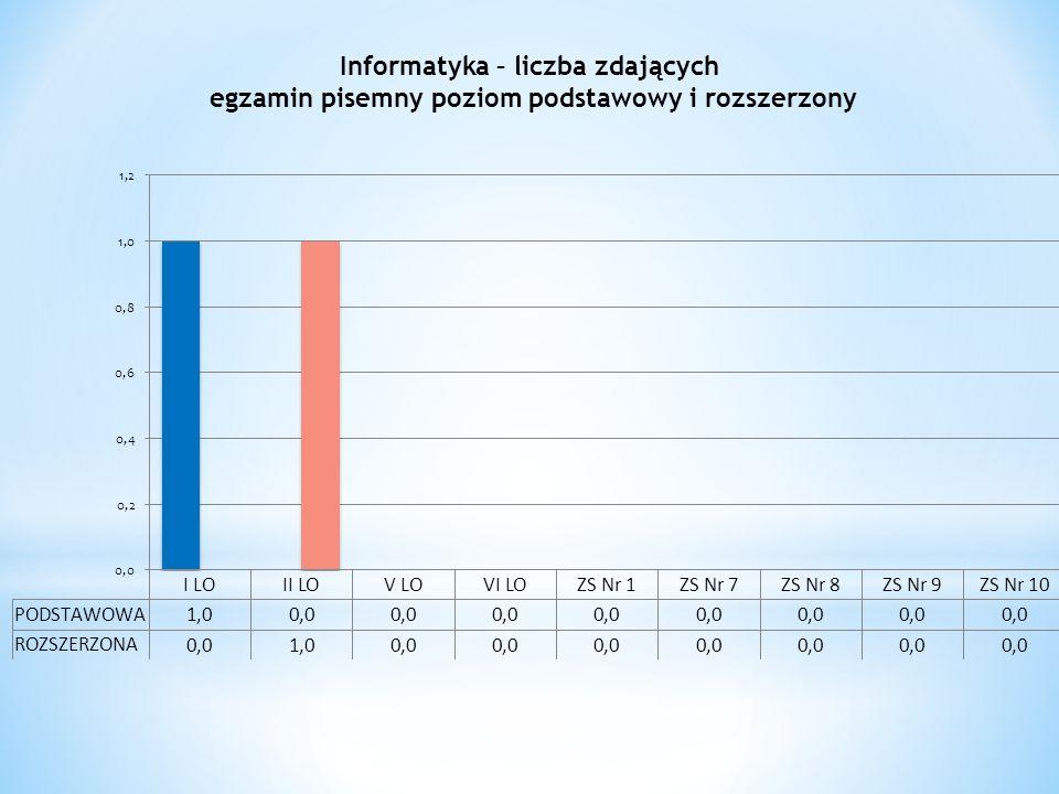 Informatyka – liczba zdających egzamin pisemny poziom podstawowy i rozszerzony