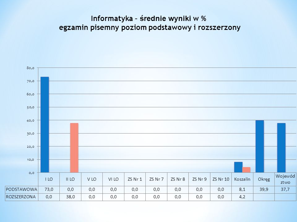Informatyka – średnie wyniki w % egzamin pisemny poziom podstawowy i rozszerzony