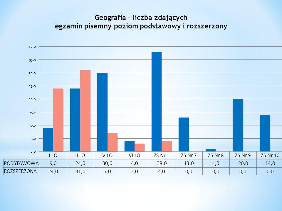 Geografia – liczba zdaj ą cych egzamin pisemny poziom podstawowy i rozszerzony