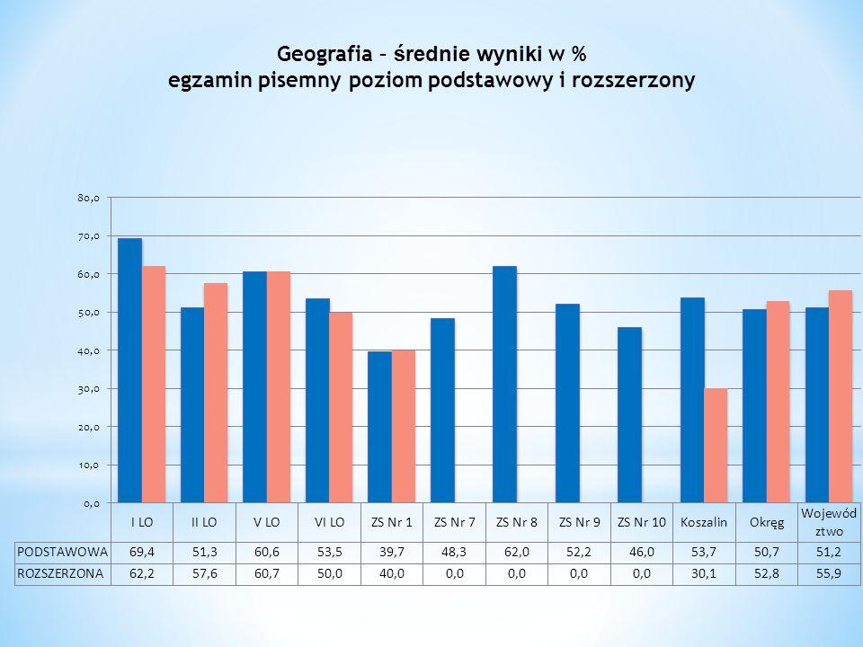 Geografia – średnie wyniki w % egzamin pisemny poziom podstawowy i rozszerzony