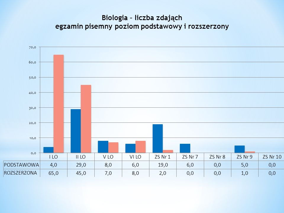 Biologia – liczba zdaj ą ch egzamin pisemny poziom podstawowy i rozszerzony