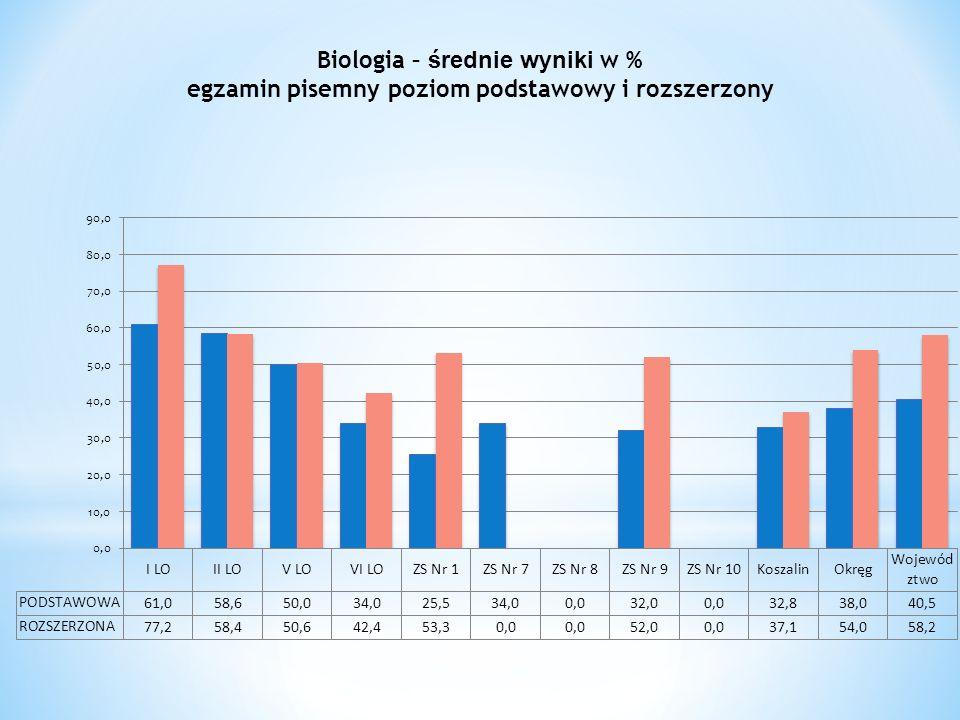 Biologia – średnie wyniki w % egzamin pisemny poziom podstawowy i rozszerzony
