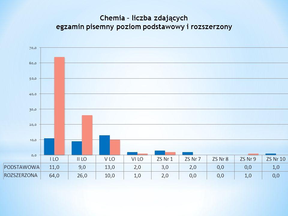 Chemia – liczba zdaj ą cych egzamin pisemny poziom podstawowy i rozszerzony