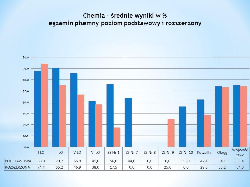 Chemia – średnie wyniki w % egzamin pisemny poziom podstawowy i rozszerzony